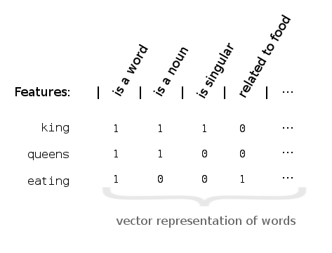 Figure 2. The feature vector of the word king would be ⟨1,1,1,0,...⟩.