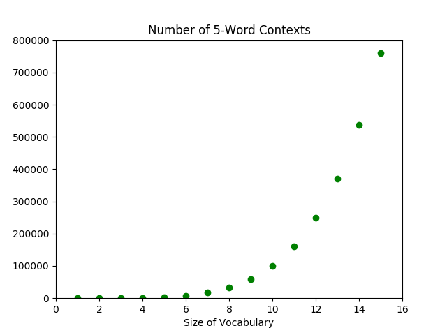 Figure 1. The exponential growth of the number of contexts with respect to the number of words.